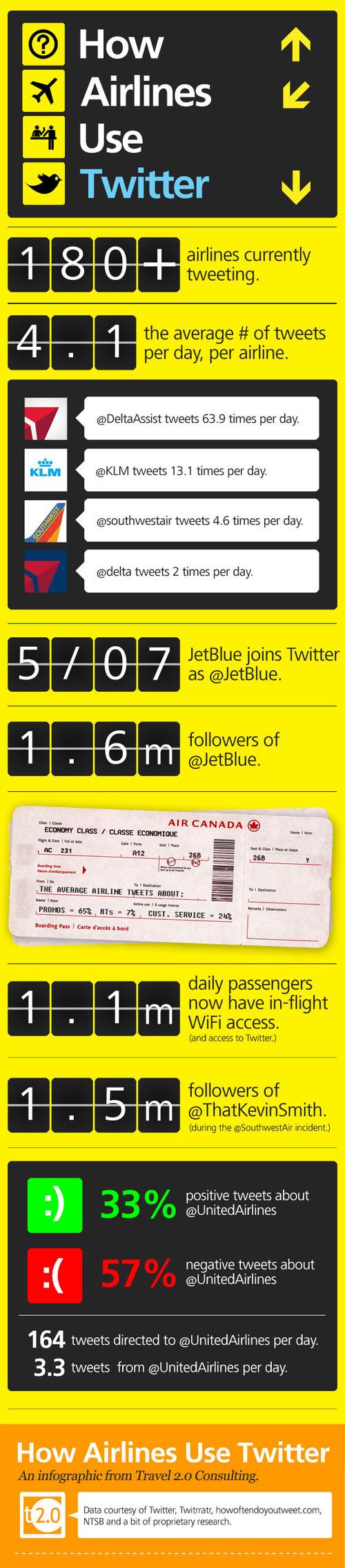 Como están utilizando twitter las aerolíneas